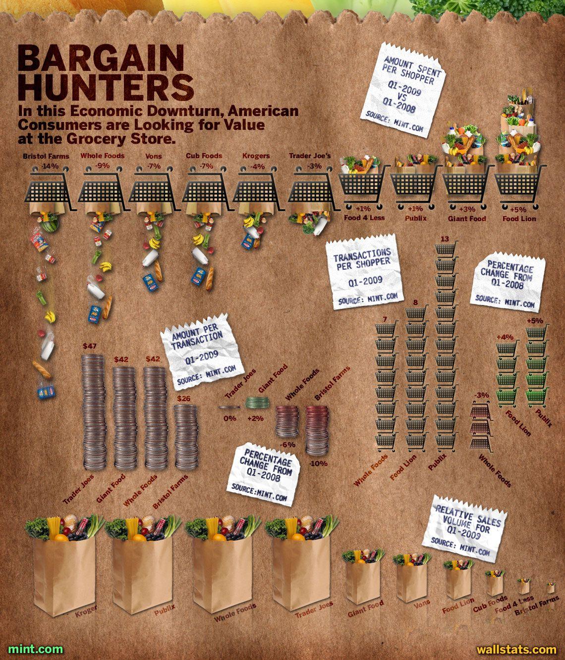Bargain hunters giant food whole food recipes food lion