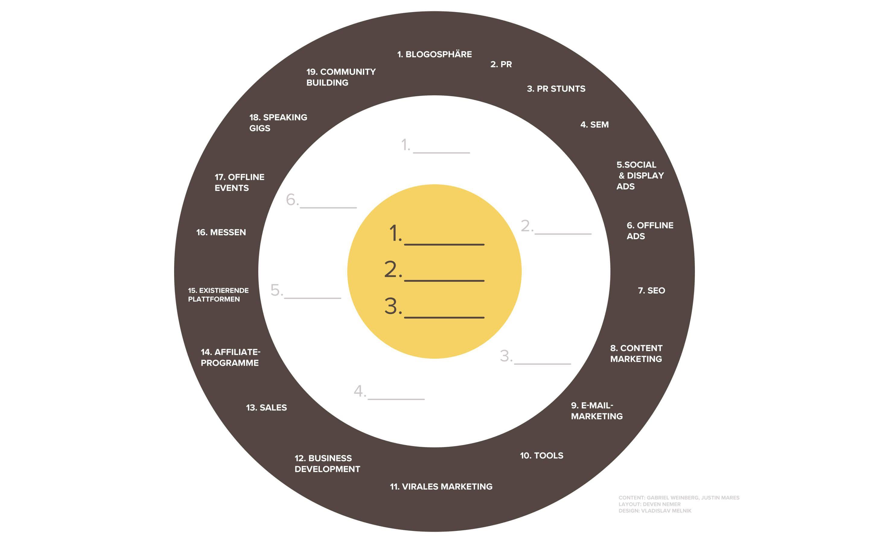 Bullseye Framework Marketing Growth Branding Pinterest