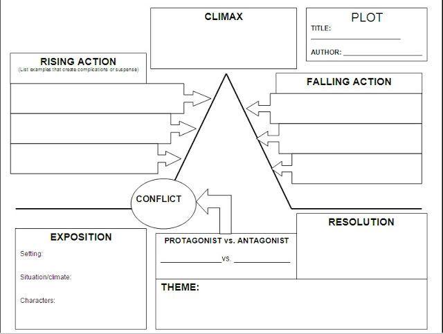 Image result for plot development worksheet ideasart ideas image result for plot development worksheet ccuart Gallery