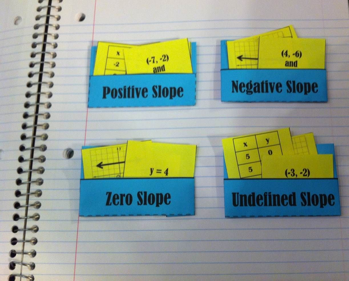 Slope card sort math algebra and school slope card sort falaconquin