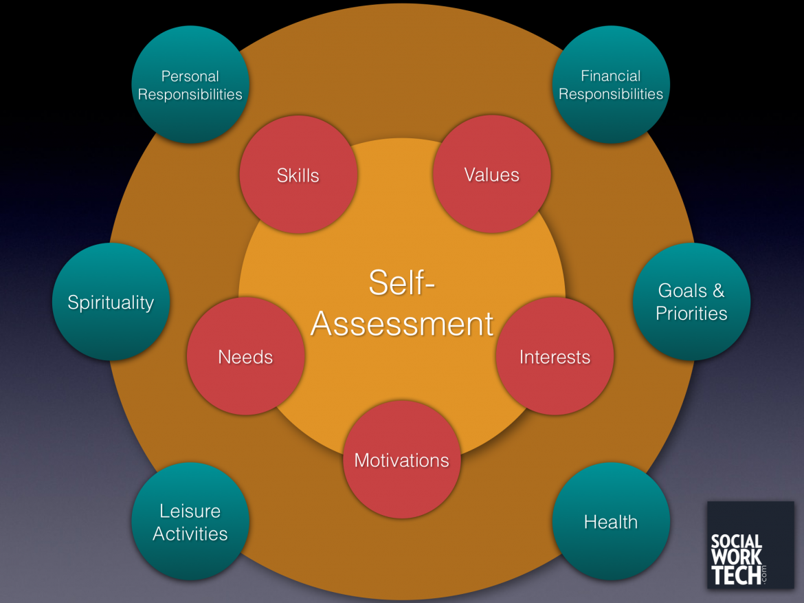 Social Work Tech A Self Assessment Tool For Clients And