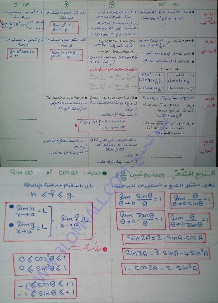 البكالوريا العلمي الرياضيات خارطة ذهنية لحل تمارين النهايات Calculus Physics Math