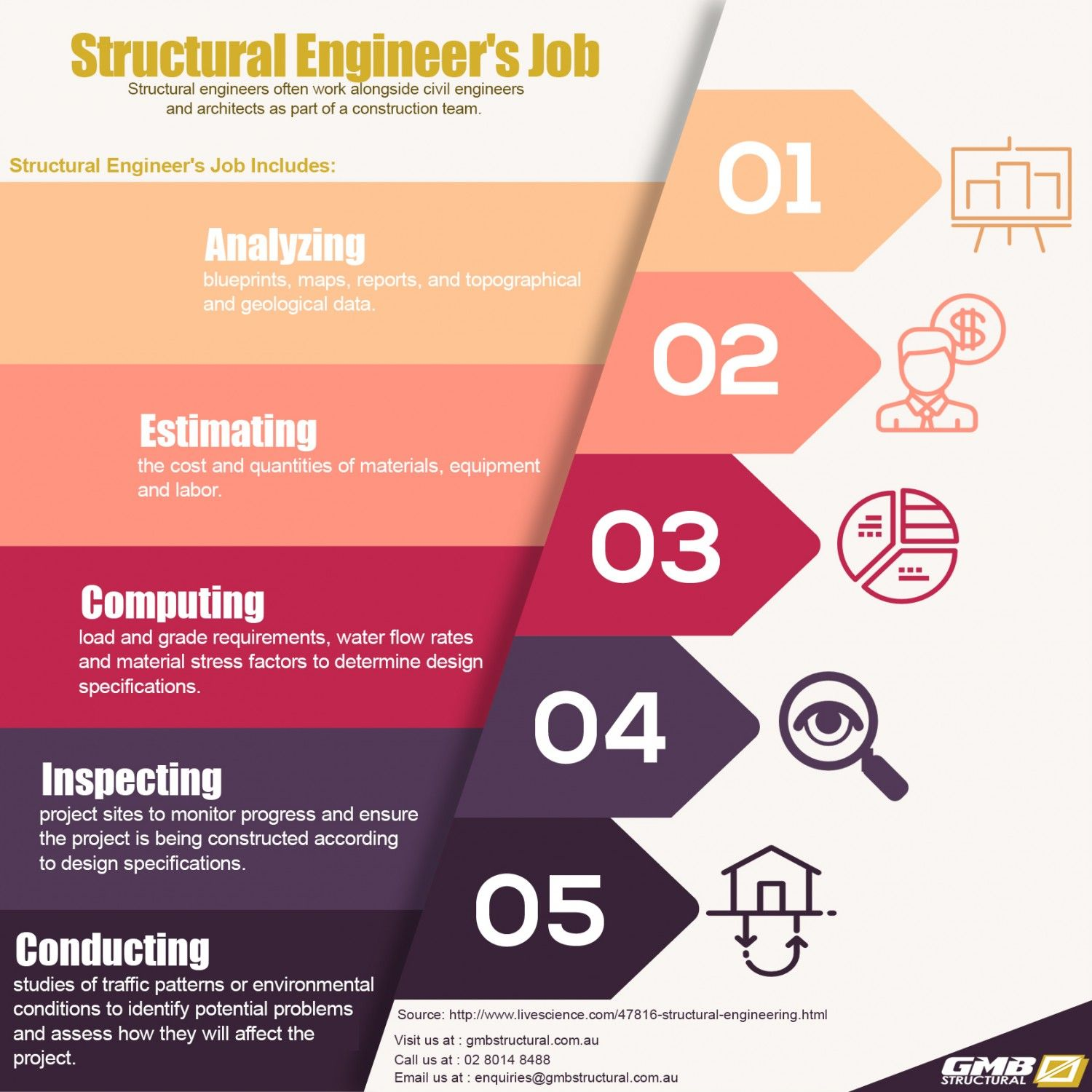 Structural EngineerS Job Infographic  Infographics