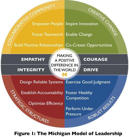 The Michigan Model Of Leadership Leadership Business Reviews Business Leadership