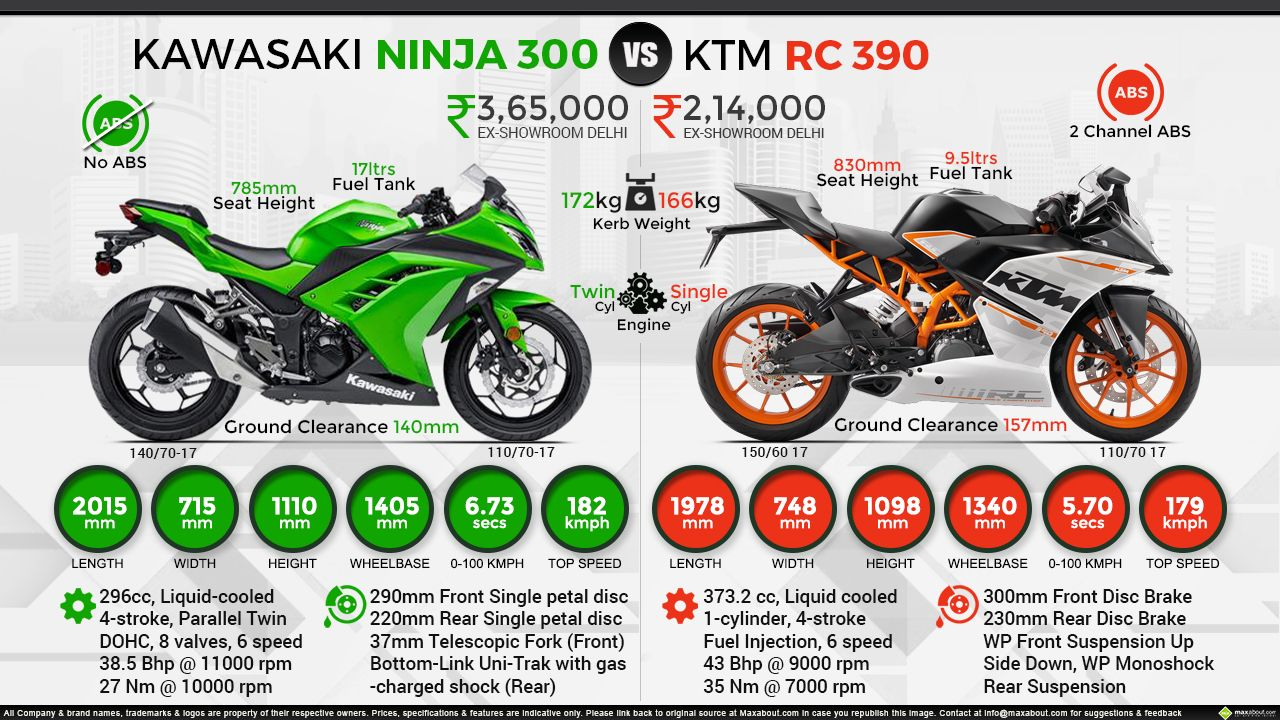 Kawasaki Ninja 300 Vs Ktm Rc 390 Bikes Pinterest 2014 Engine Diagram