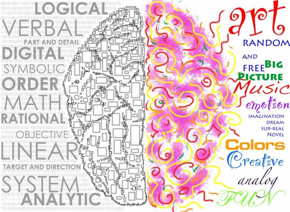 Pin by madison coviello on self left brain right brain