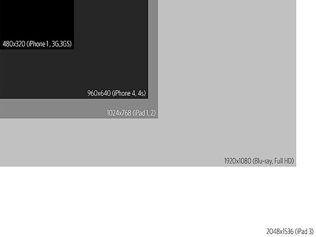 Ipad 3 Vs Other Resolutions Retina Display Display Resolution Ipad