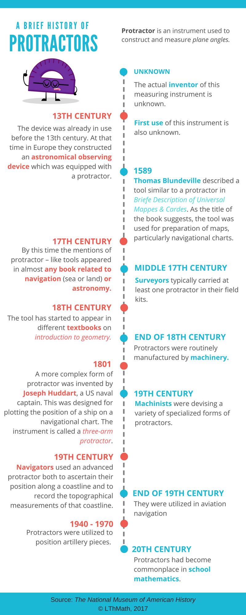 A Brief History of Protractors 8th grade history