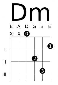 Open D Minor Chord Diagram | Guitar chords, Guitar riffs, Guitar