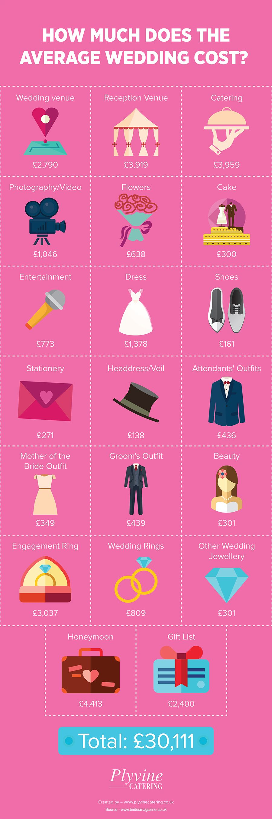 How Much Does the Average Wedding Cost? Average wedding
