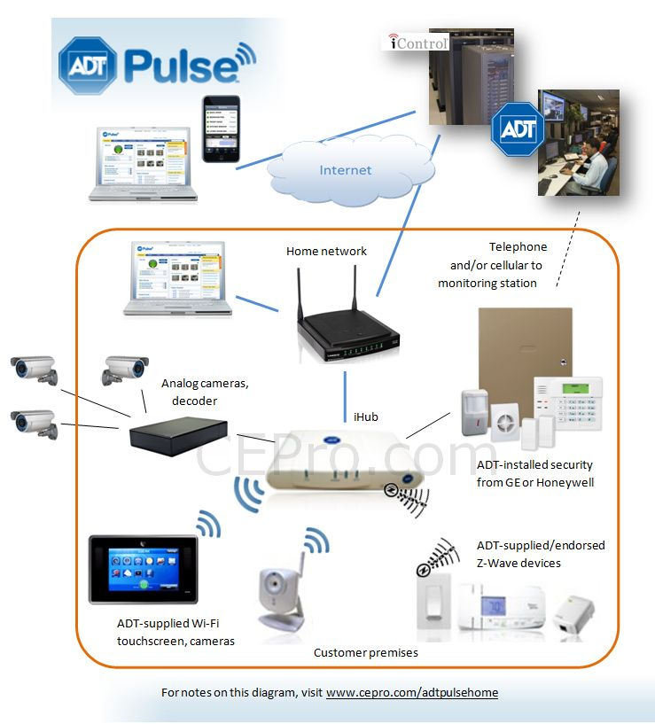 adt pulse ecosystem with icontrol large jpg 739 817 alarms rh pinterest com