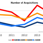 Trends in the Startup Acquisition Market http://buff.ly/1tXy5Ca  via @ttunguz