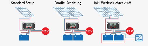 garten solaranlage und wohnmobil solaranlage exemplarischer aufbau einer inselsolaranlage. Black Bedroom Furniture Sets. Home Design Ideas