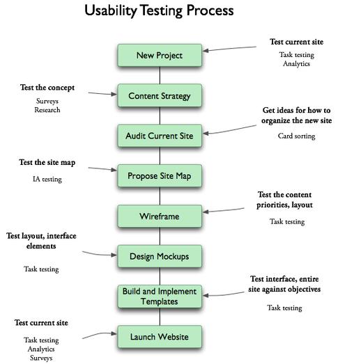 Usability Testing Using Usability Evaluation Matrix  Web Design