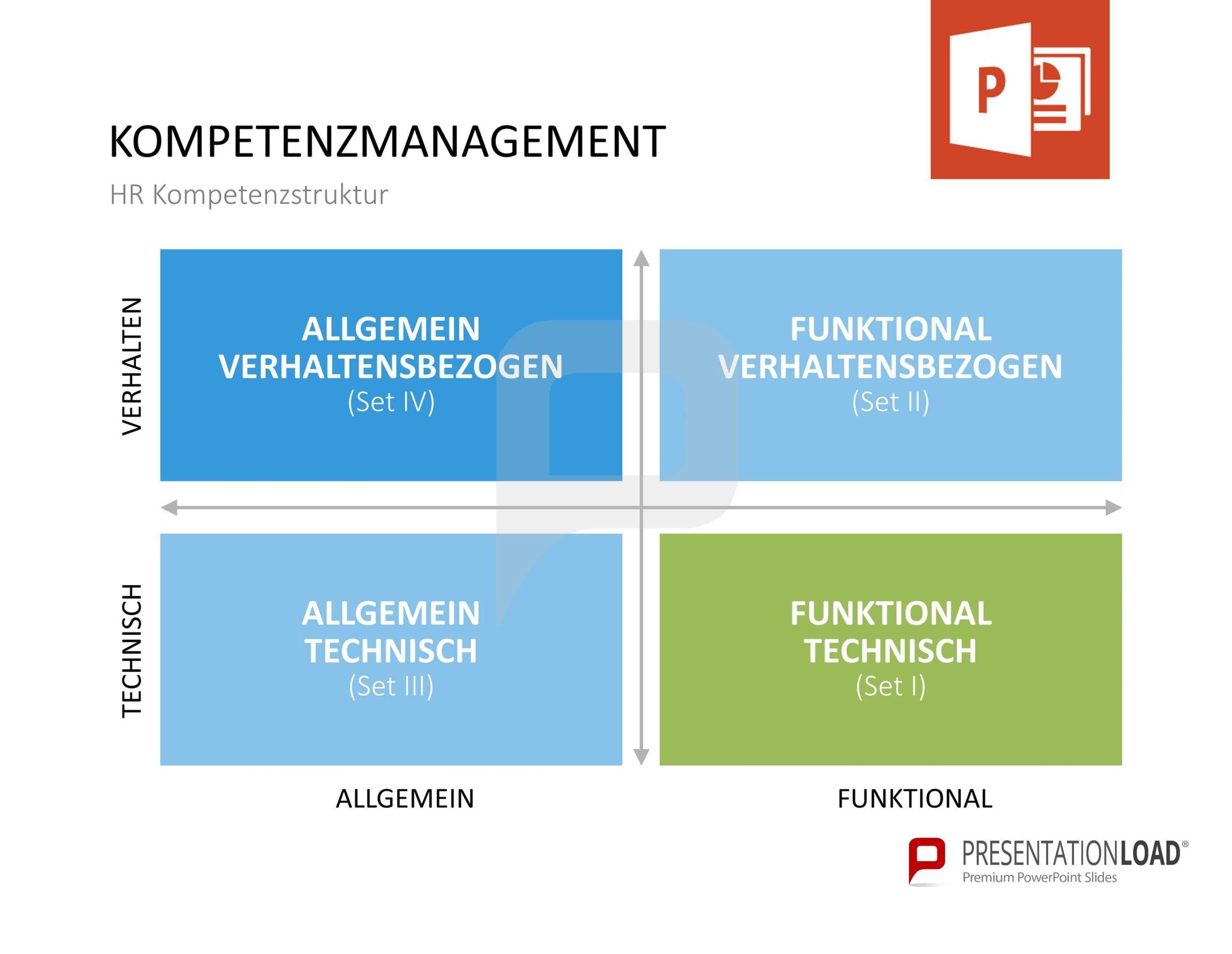 Kompetenzmanagement Kompetenzen Powerpoint Vorlagen Power Points