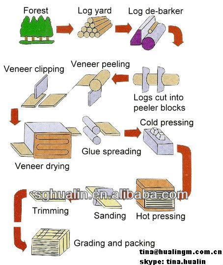 furniture manufacturing process flow chart - Google-søgning | Ideas for the House | Pinterest ...