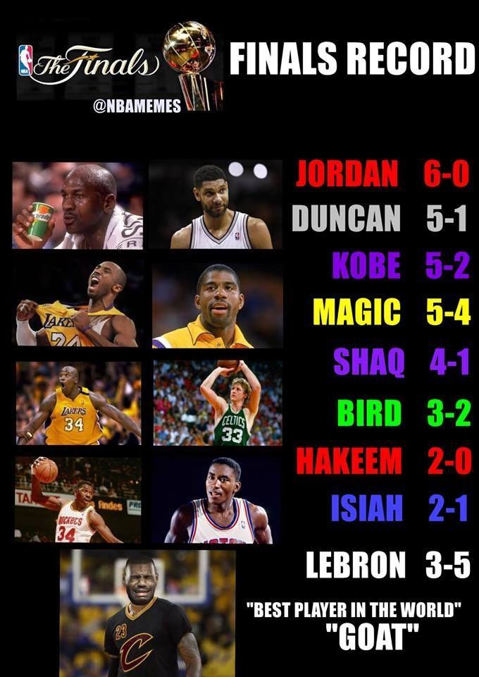 Rt Nbamemes Finals Record Standings Cavsnation Http Nbafunnymeme Com Nba Funny Memes Rt Nbamemes Finals Reco Basketball Memes Nba Funny Funny Nba Memes