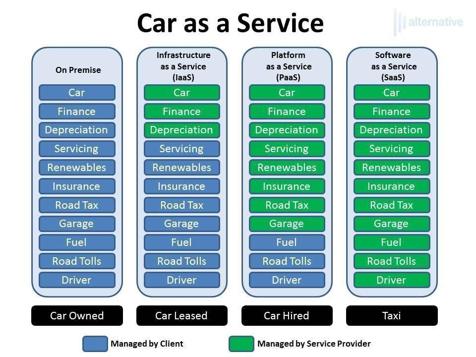 Car as a Service | On Premise vs IaaS vs PaaS vs SaaS | Digital ...