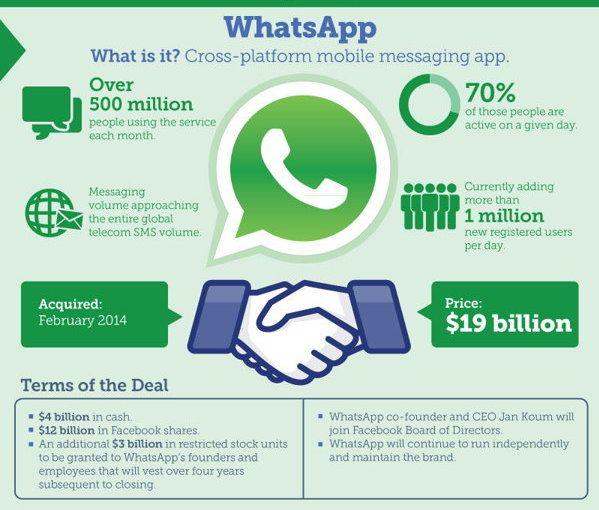 Facebook pierde con WhatsApp 140.000.000 $ en el último año