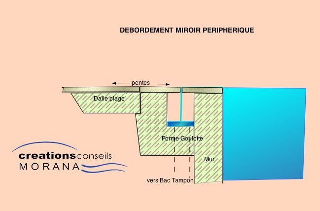 Le d bordement miroir mon plan de piscine creation for Construction piscine miroir