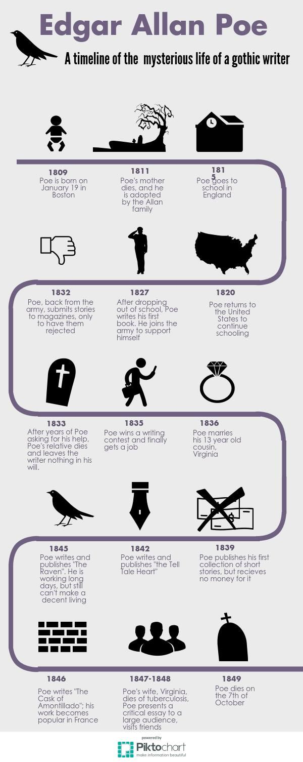 edgar allan poe timeline piktochart infographic edgar allan  edgar allan poe r ticism essay prompts r tic literature and edgar allan poe 3 pages 855 words saved essays save your essays here so you can