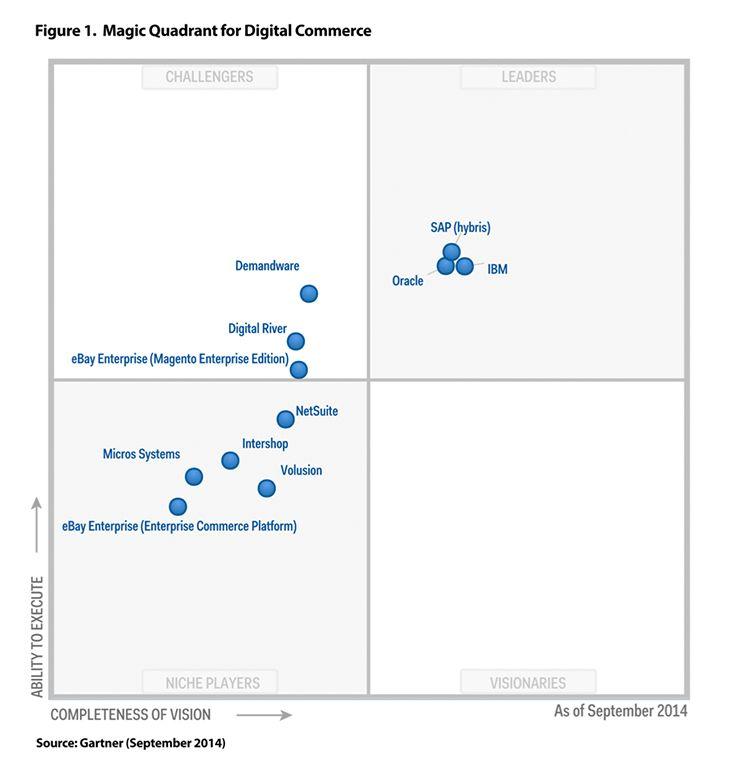 Gartner Names Hybris A Leader In Digital Commerce Intellegence Ecommerce Digital River
