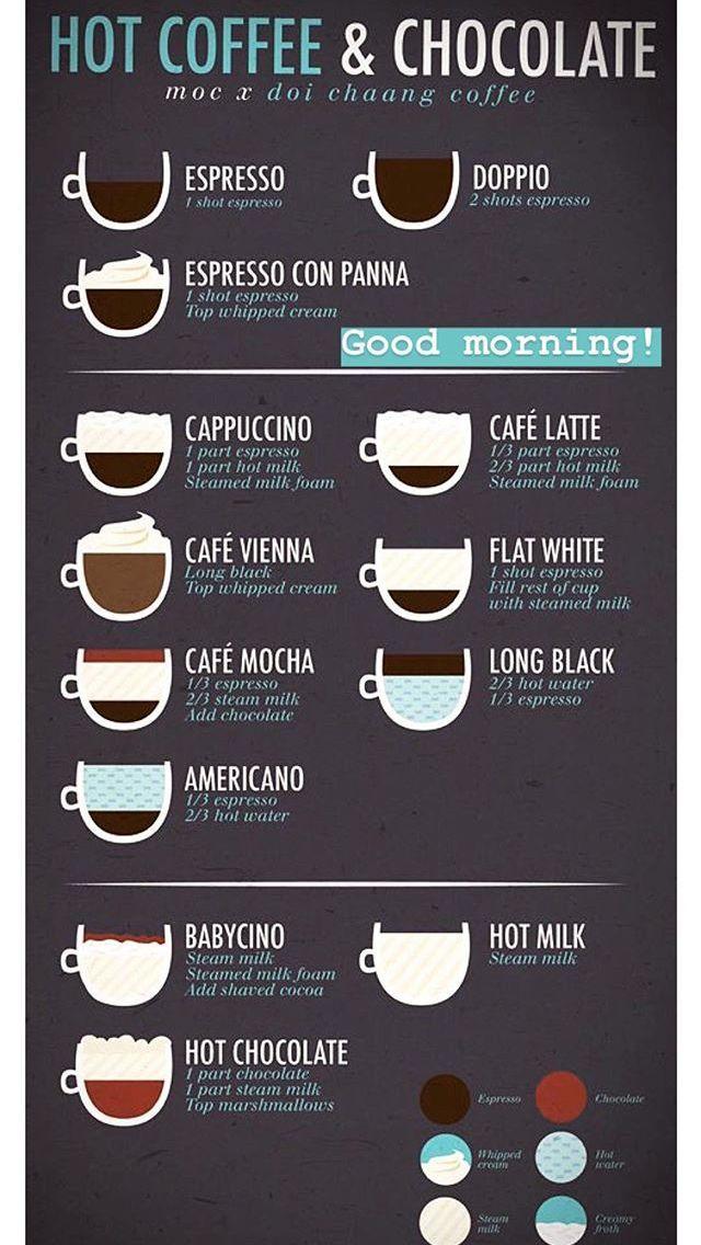 Pin Oleh Krysten Dehoff Di Coffee Recipe Resep Kopi Resep Minuman Alat Pembuat Kopi