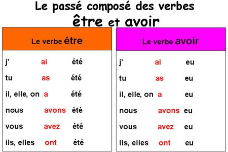 333116bb9 etre and avoir passe compose | French - Conjugate | French verbs ...