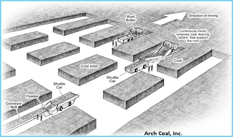 Coal Mining 101 Coal Mining Coal Mining Coal Miners