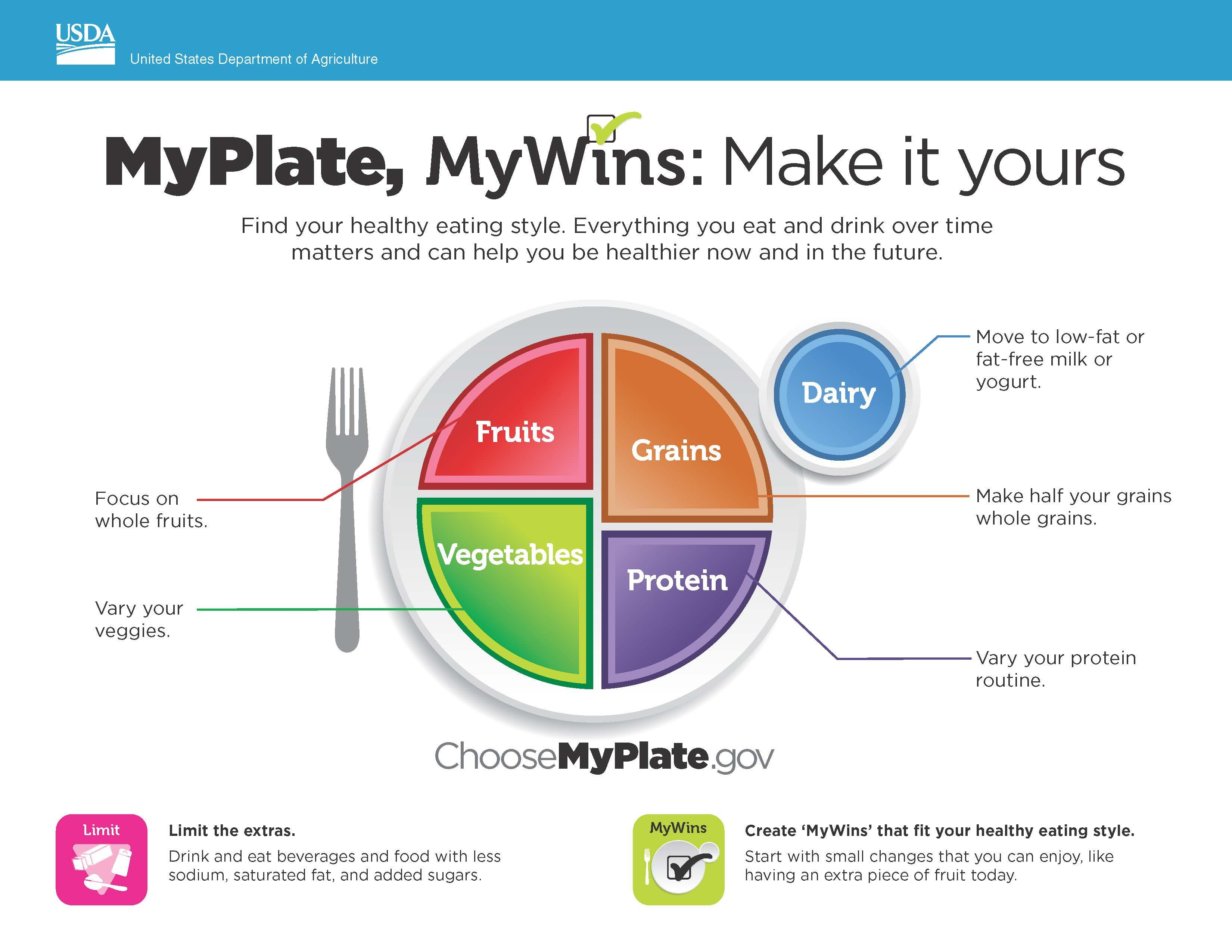 Myplate Mywins Make It Yours Mini Poster Nutrition