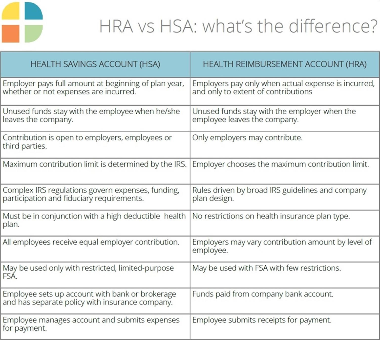 Hras And Hsas Defined Health Savings Account High Deductible