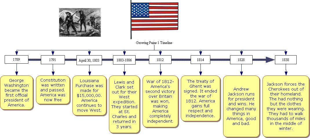 Westward Expansion Timeline Google Search Science