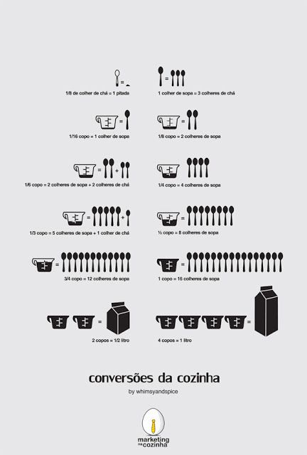Tabela De Conversão Medidas E Pesos Cozinha