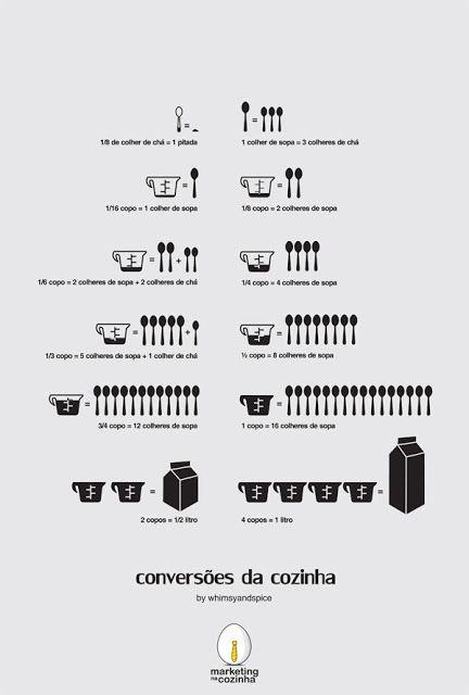 Medidas Culinaria