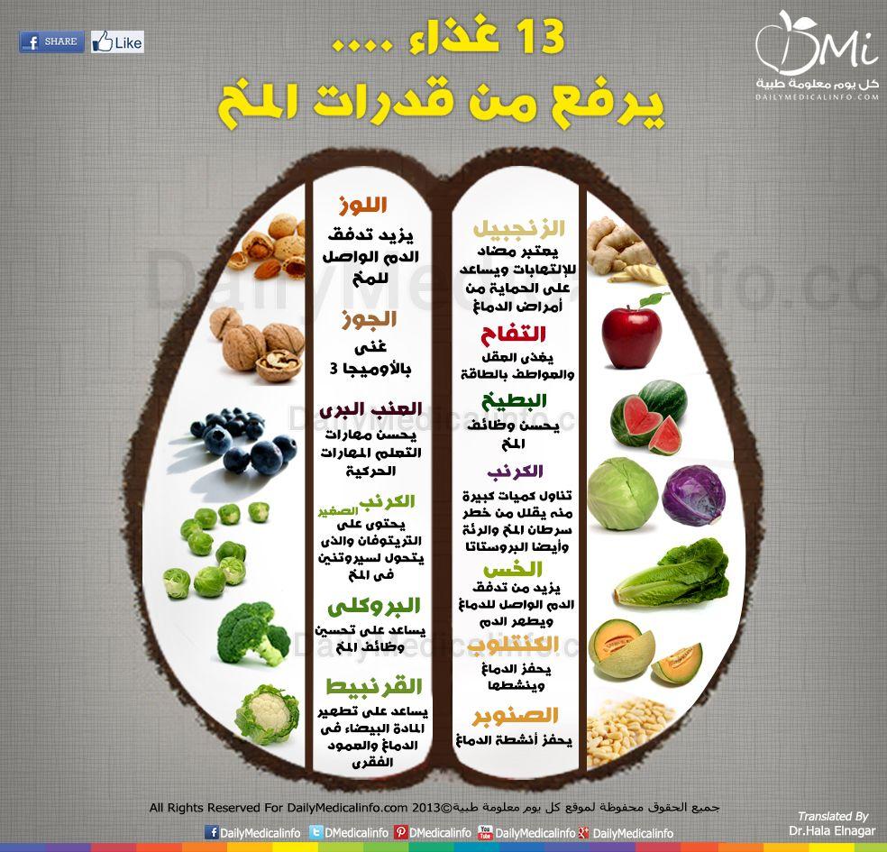 انفوجرافيك 13 غذاء يرفع من قدرات عقلك انفوجرافيك طبية كل يوم معلومة طبية Health Fitness Nutrition Health Food Health Facts Food