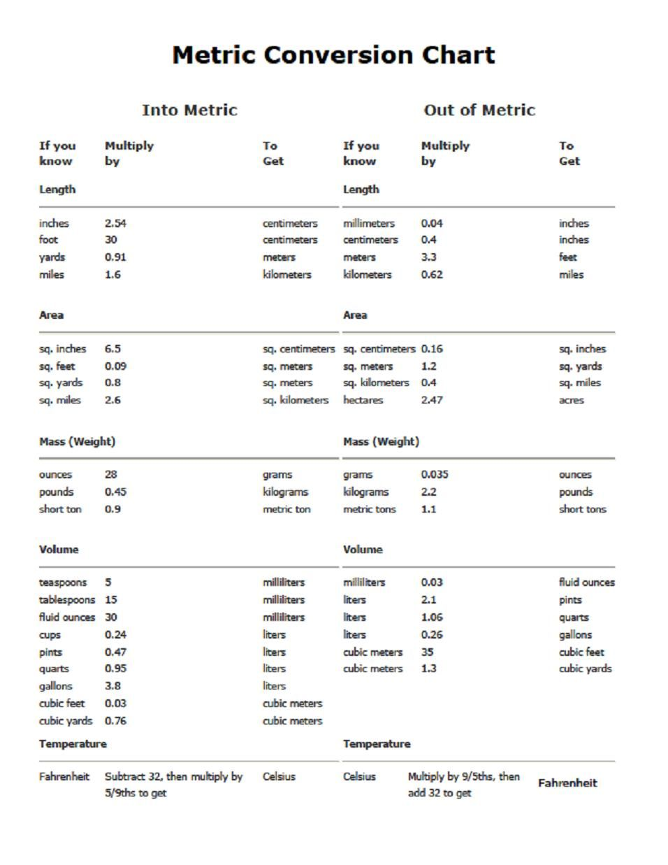 Metric conversion table chart pdf printable also rh pinterest