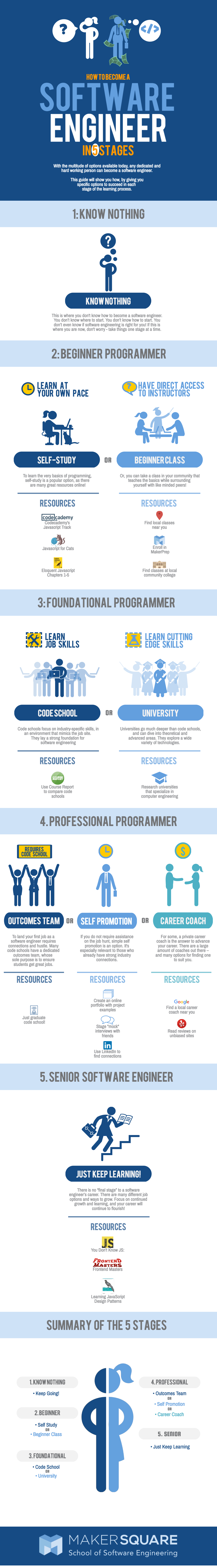 How To Become A Software Engineer In 5 Stages Infographic Portal Software Engineer Programing Software Computer Engineering