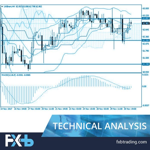Brent Crude Oil: general analysis Brent oil price is growing after
