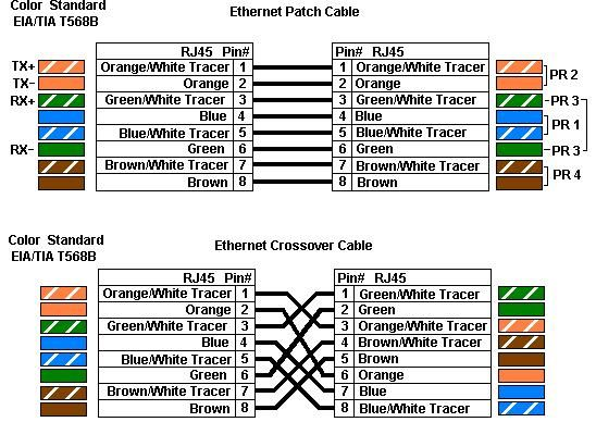 Ethernet Wiring Diagram Cat6 from i.pinimg.com