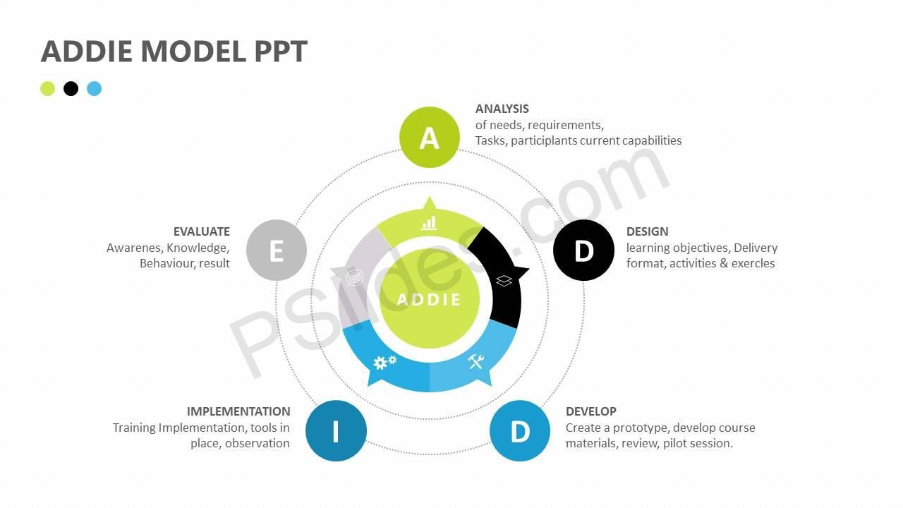 Addie model ppt check more at