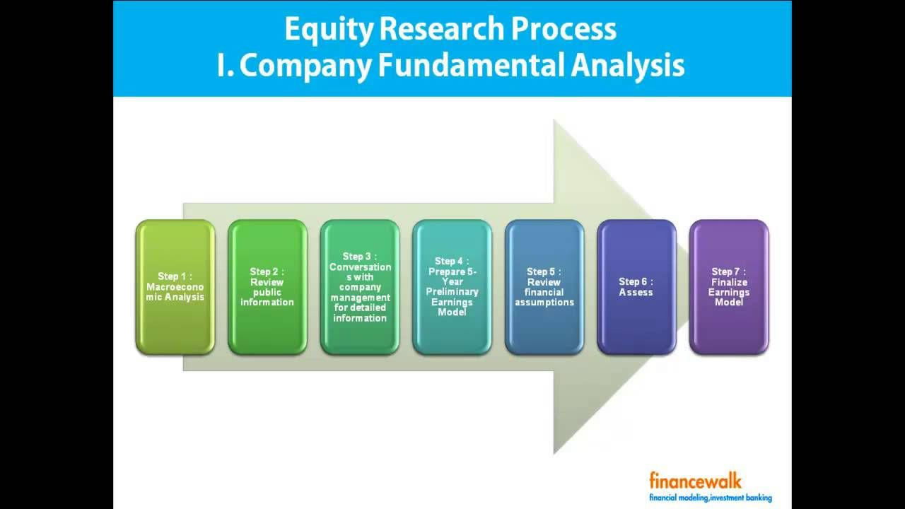 The appealing Write Equity Research Report, Format