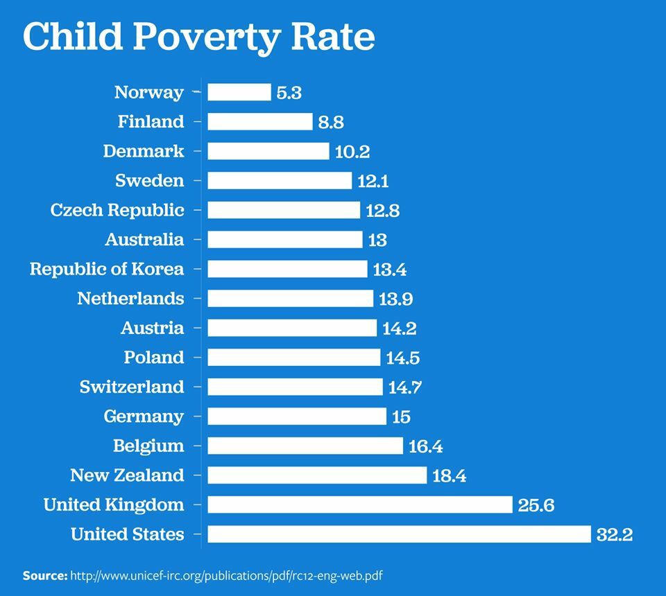 Child Poverty Rate Around The World Social Commentary - Poverty rate by country 2016