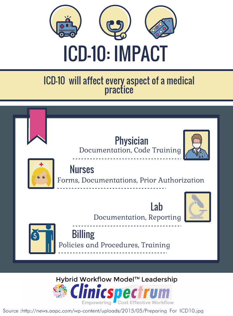 Icd Industry Readiness Survey  Icd    Icd