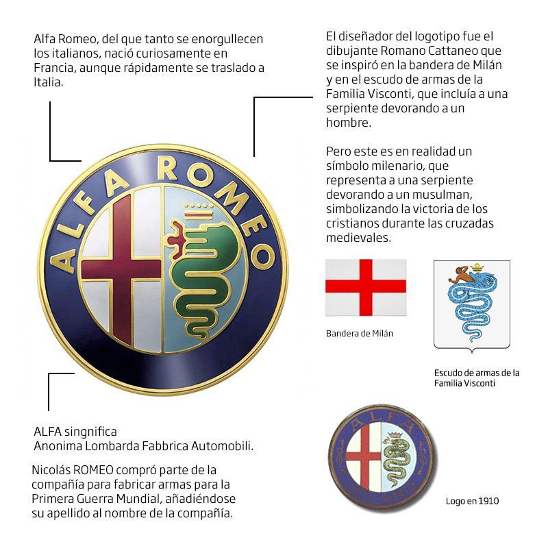 Historia Logo Alfa Romeo Brandemia Avtomobili Pinterest Alfa