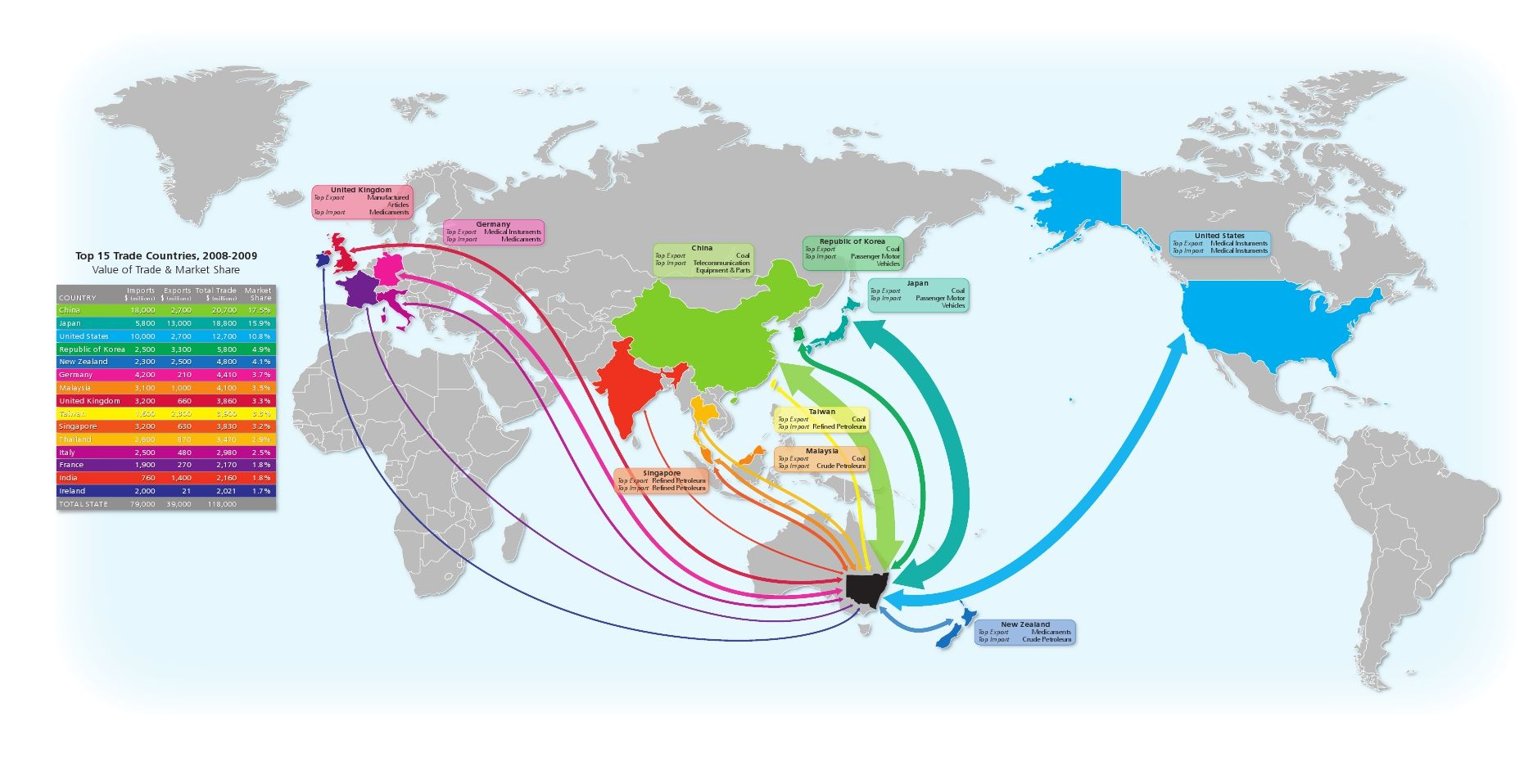 Australian emission trading system