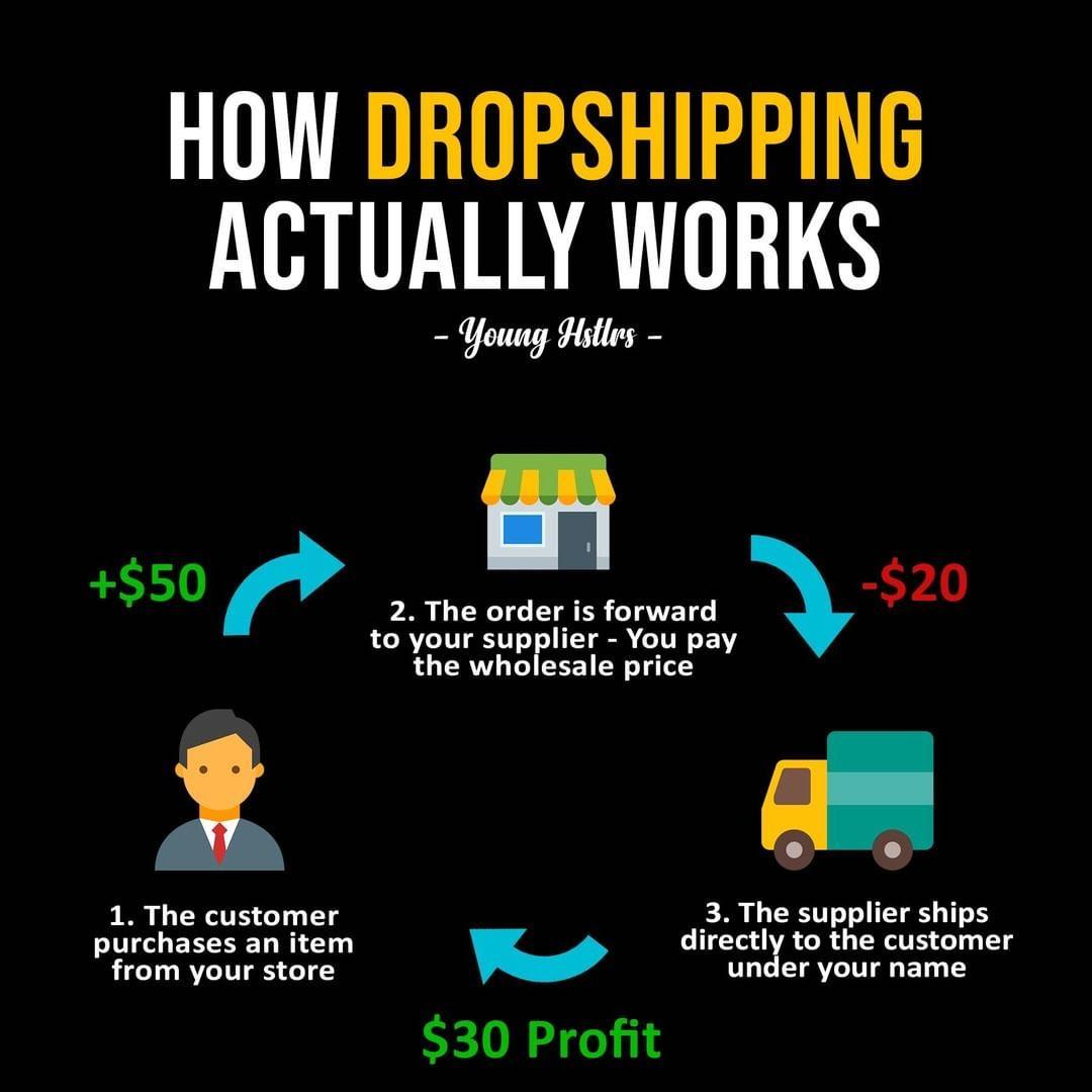 Entrepreneur Infographic @younghstlrs - Succes