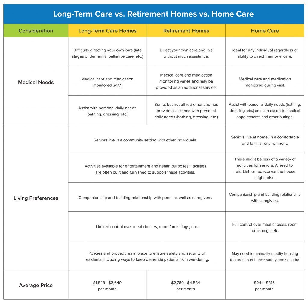 Longterm care homes vs retirement homes vs home care in