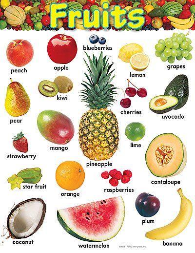 Aprender El Nombre De Frutas Y Verduras En Inglés Verduras En Ingles Frutas Y Verduras Comida Inglesa