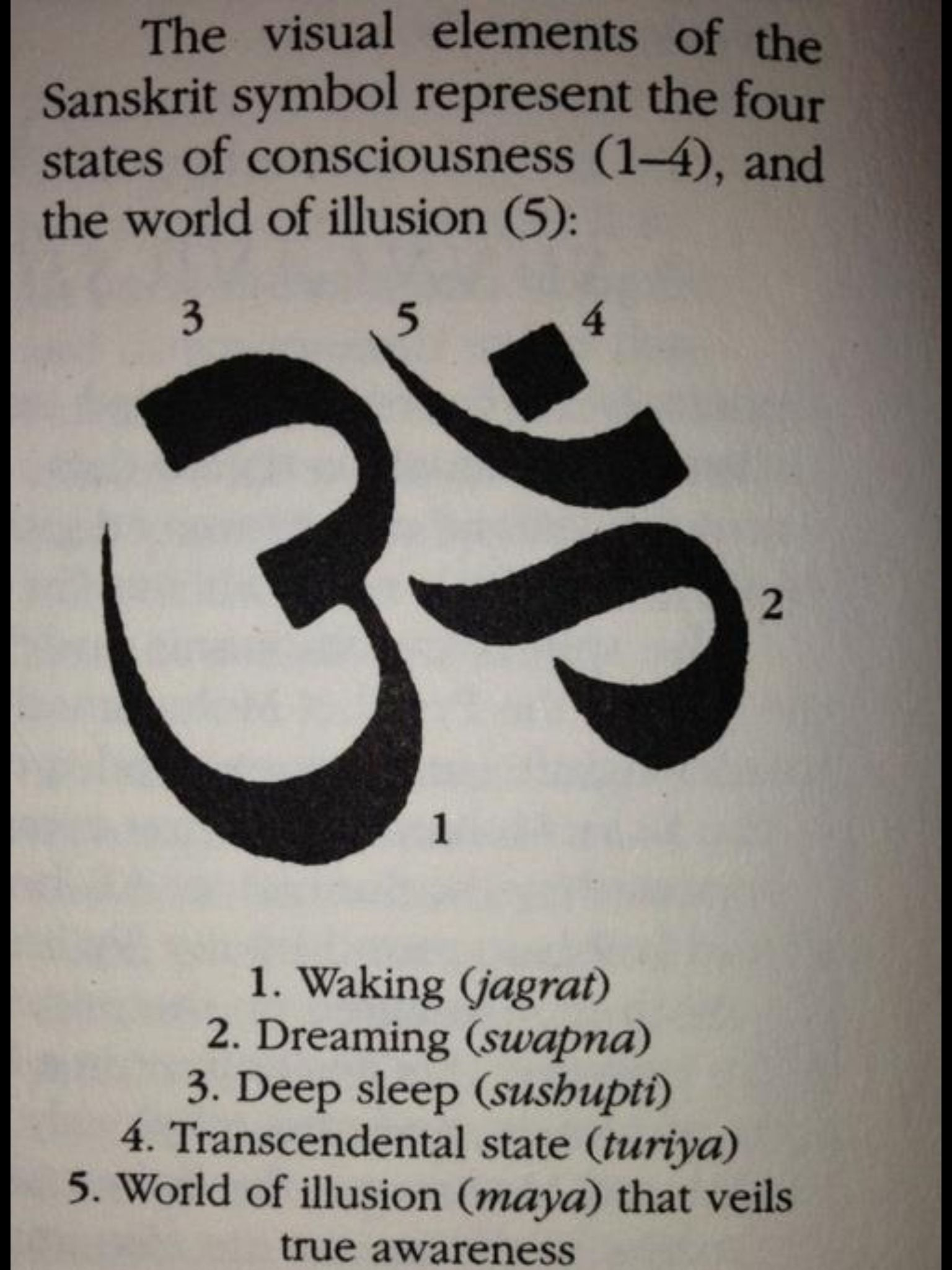 The Meaning Of The Sanskrit Character 4 States Of Consciousness And