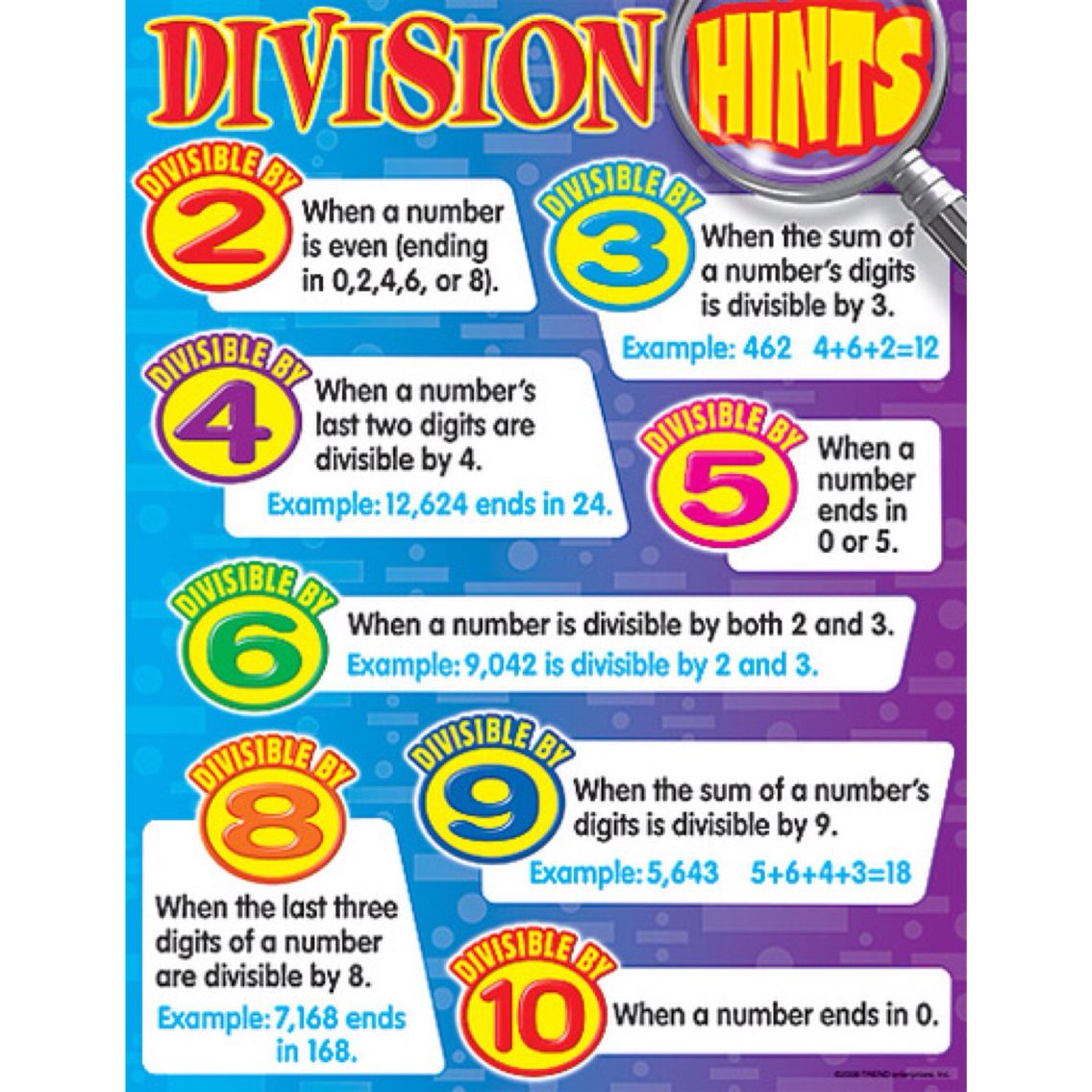 Know your division rules to help you!!! #maths #division   Kids ...